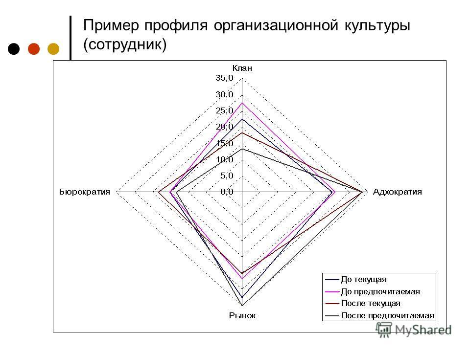 Пример профиля организационной культуры (сотрудник)