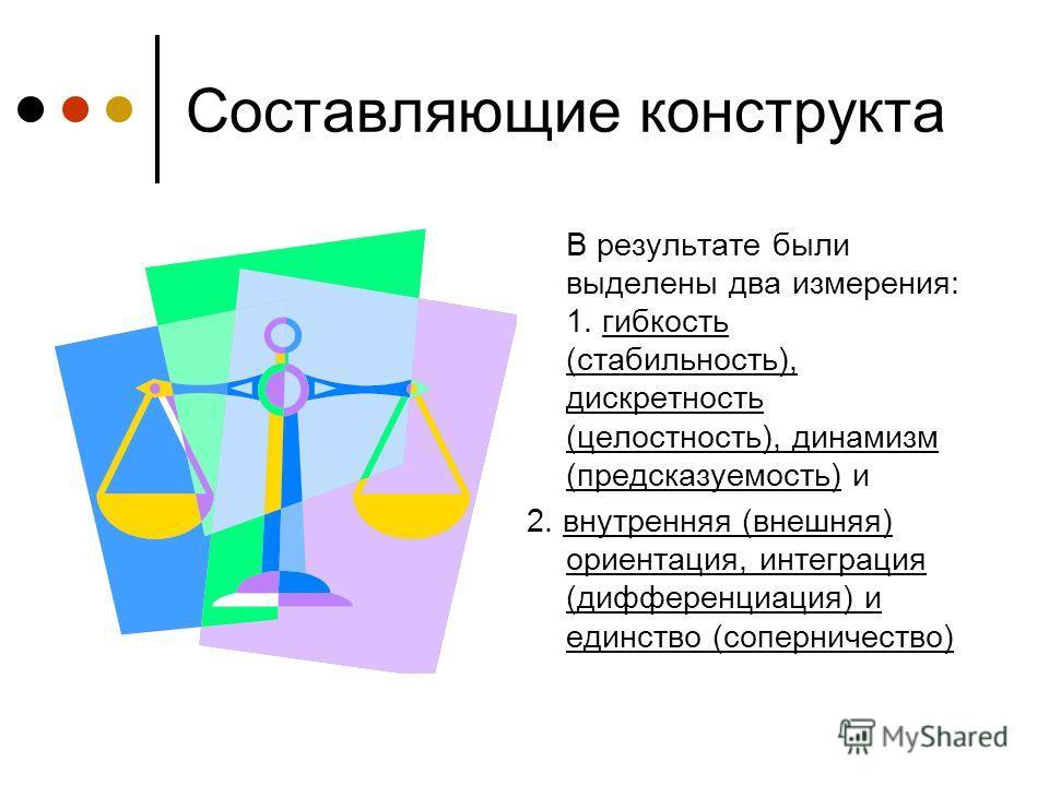 Составляющие конструкта В результате были выделены два измерения: 1. гибкость (стабильность), дискретность (целостность), динамизм (предсказуемость) и 2. внутренняя (внешняя) ориентация, интеграция (дифференциация) и единство (соперничество)