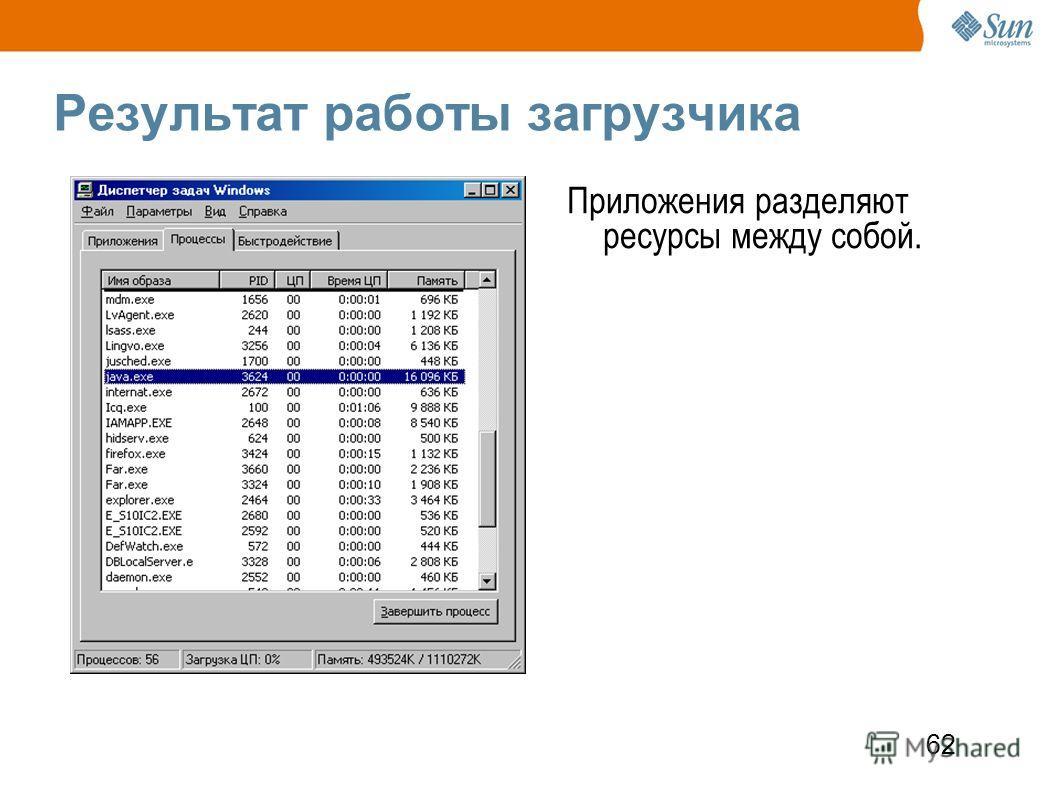 62 Результат работы загрузчика Приложения разделяют ресурсы между собой.