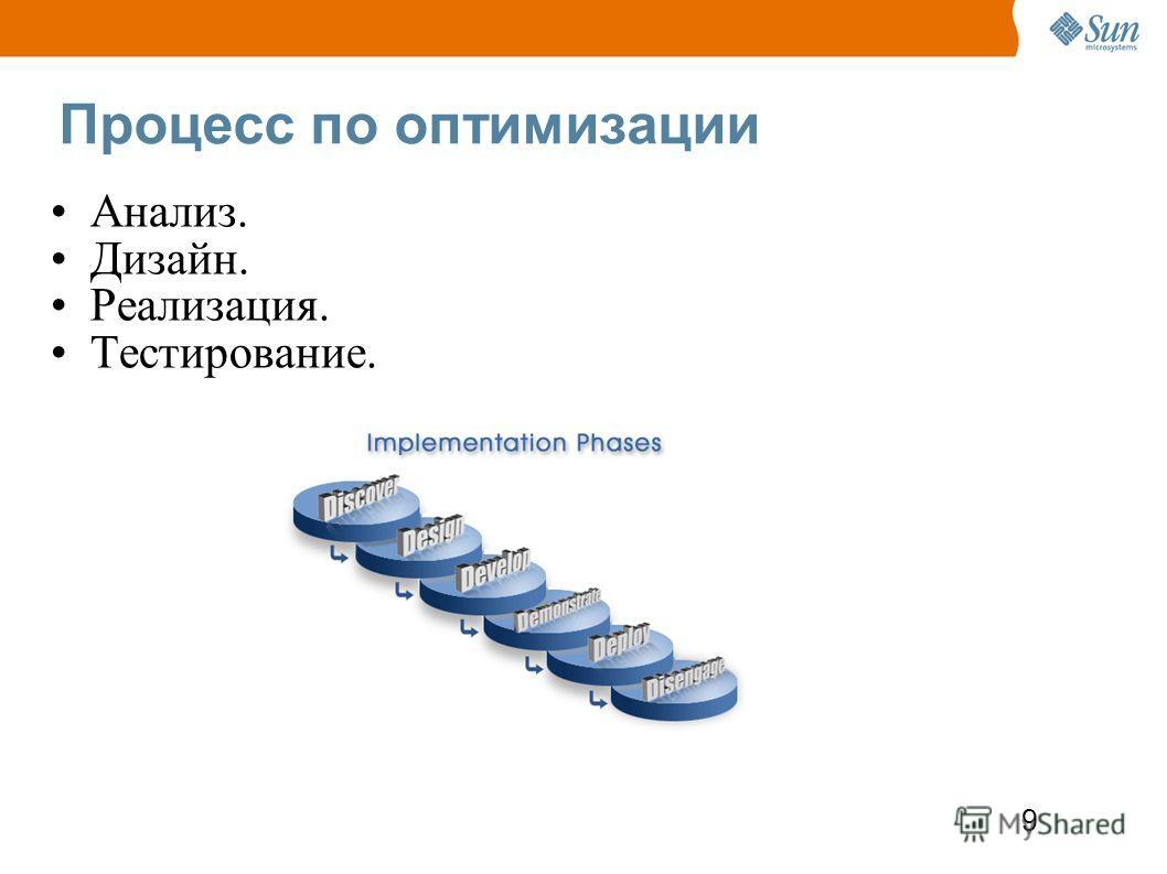 9 Процесс по оптимизации Анализ. Дизайн. Реализация. Тестирование.