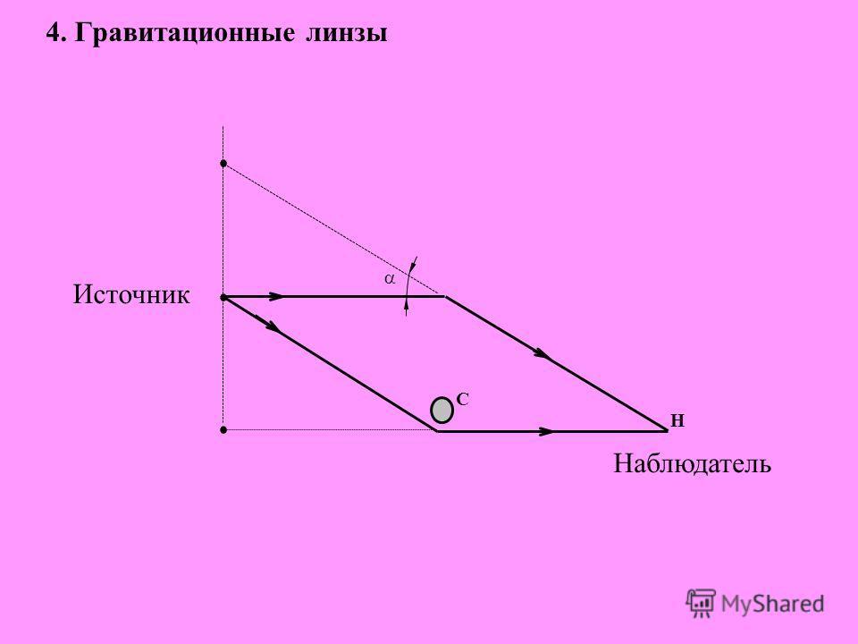 4. Гравитационные линзы Н С Источник Наблюдатель