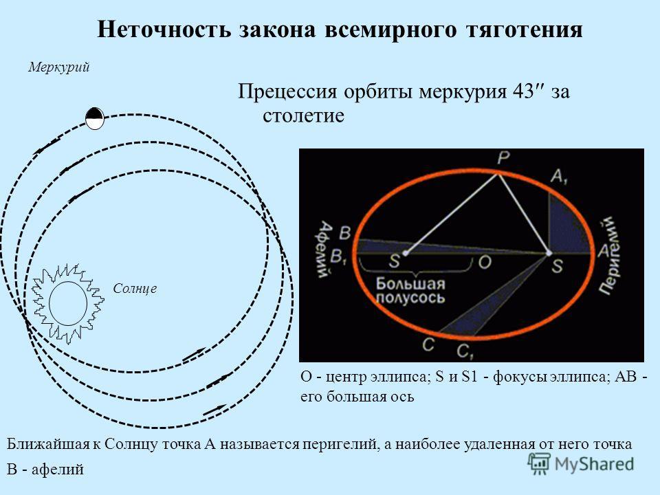 Неточность закона всемирного тяготения Солнце Меркурий Прецессия орбиты меркурия 43 за столетие О - центр эллипса; S и S1 - фокусы эллипса; АВ - его большая ось Ближайшая к Солнцу точка А называется перигелий, а наиболее удаленная от него точка В - а