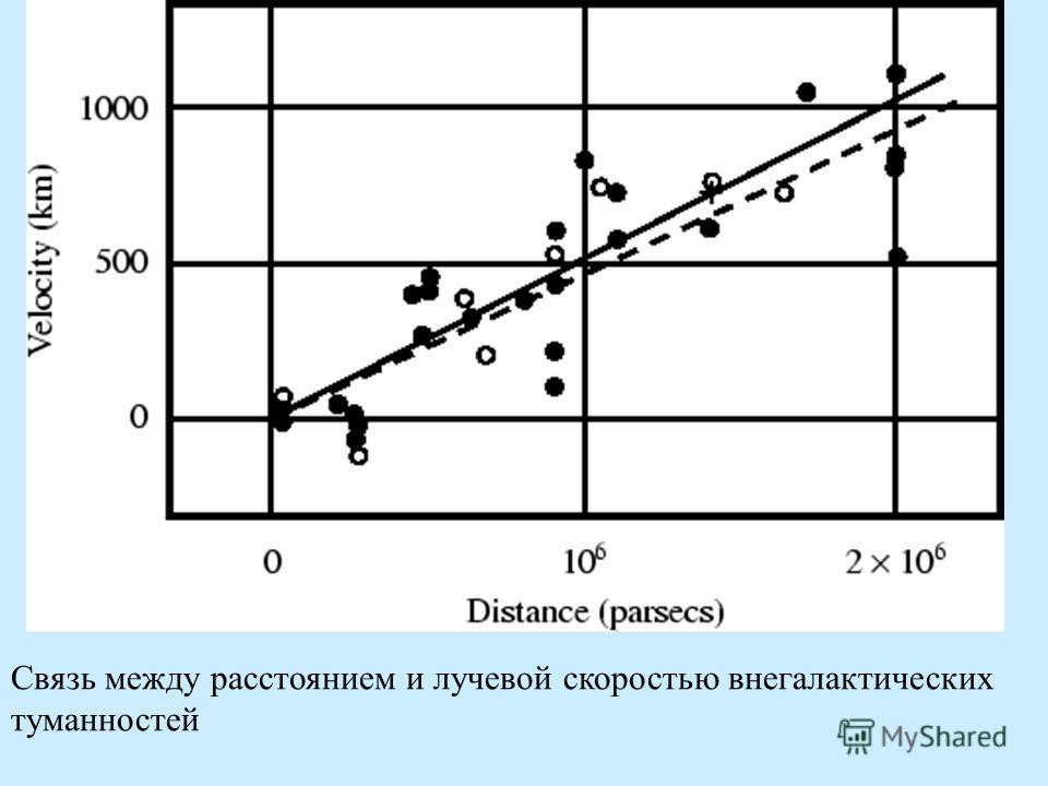 Связь между расстоянием и лучевой скоростью внегалактических туманностей