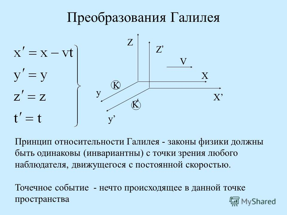 Преобразования Галилея Принцип относительности Галилея - законы физики должны быть одинаковы (инвариантны) с точки зрения любого наблюдателя, движущегося с постоянной скоростью. Точечное событие - нечто происходящее в данной точке пространства Х Z Z