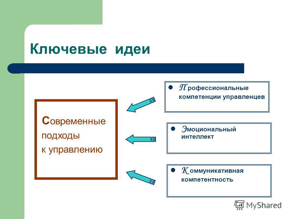 Ключевые идеи С овременные подходы к управлению П рофессиональные компетенции управленцев К оммуникативная компетентность Э моциональный интеллект