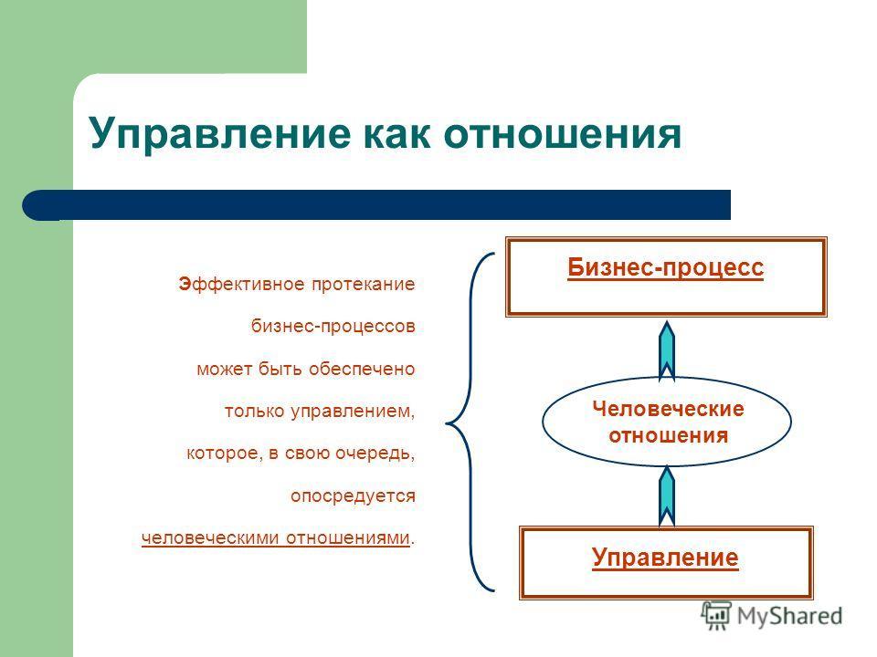 Управление как отношения Эффективное протекание бизнес-процессов может быть обеспечено только управлением, которое, в свою очередь, опосредуется человеческими отношениями. Управление Бизнес-процесс Человеческие отношения