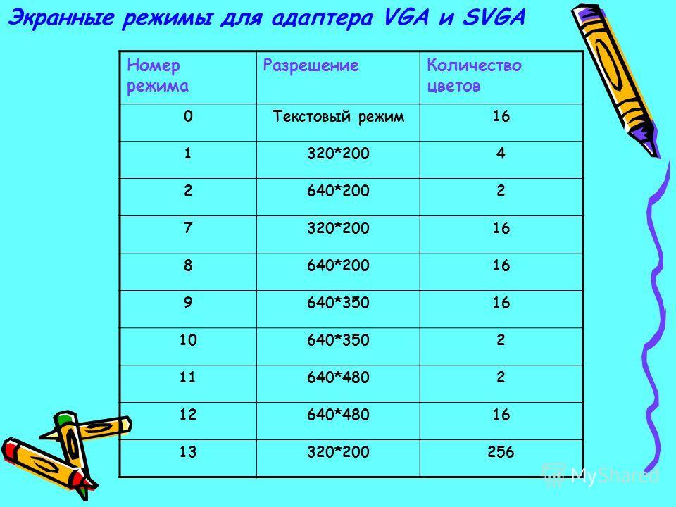 Экранные режимы для адаптера VGA и SVGA Номер режима РазрешениеКоличество цветов 0Текстовый режим16 1320*2004 2640*2002 7320*20016 8640*20016 9640*35016 10640*3502 11640*4802 12640*48016 13320*200256