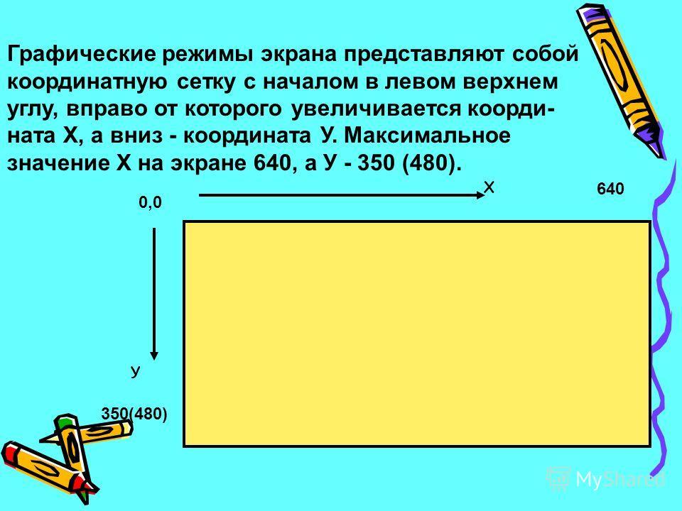0,0 Х 640 350(480) У Графические режимы экрана представляют собой координатную сетку с началом в левом верхнем углу, вправо от которого увеличивается коорди- ната Х, а вниз - координата У. Максимальное значение Х на экране 640, а У - 350 (480).