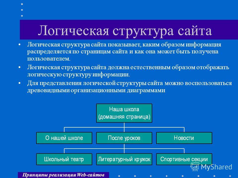 Принципы реализации Web-сайтов Логическая структура сайта Логическая структура сайта показывает, каким образом информация распределяется по страницам сайта и как она может быть получена пользователем. Логическая структура сайта должна естественным об