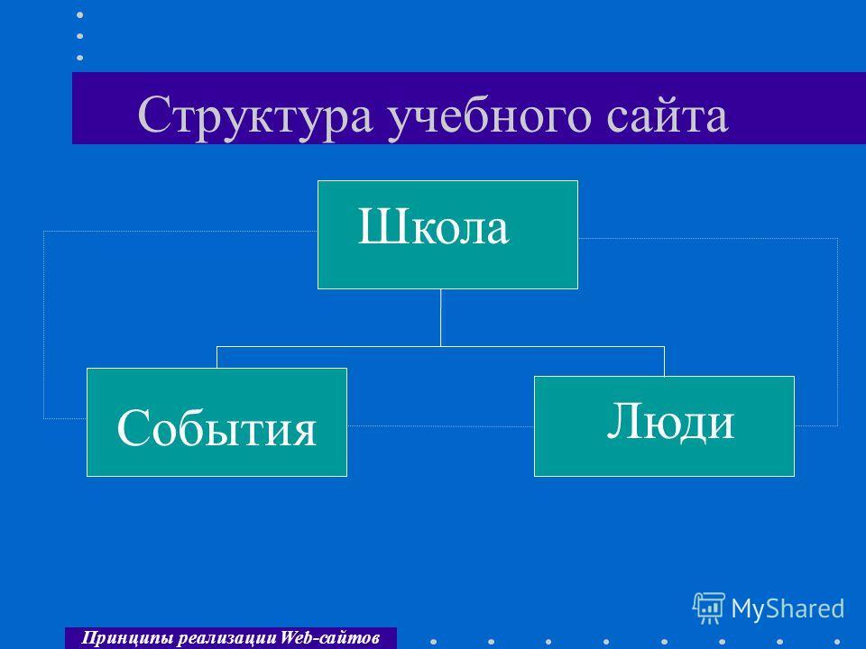 Принципы реализации Web-сайтов Структура учебного сайта Школа События Люди
