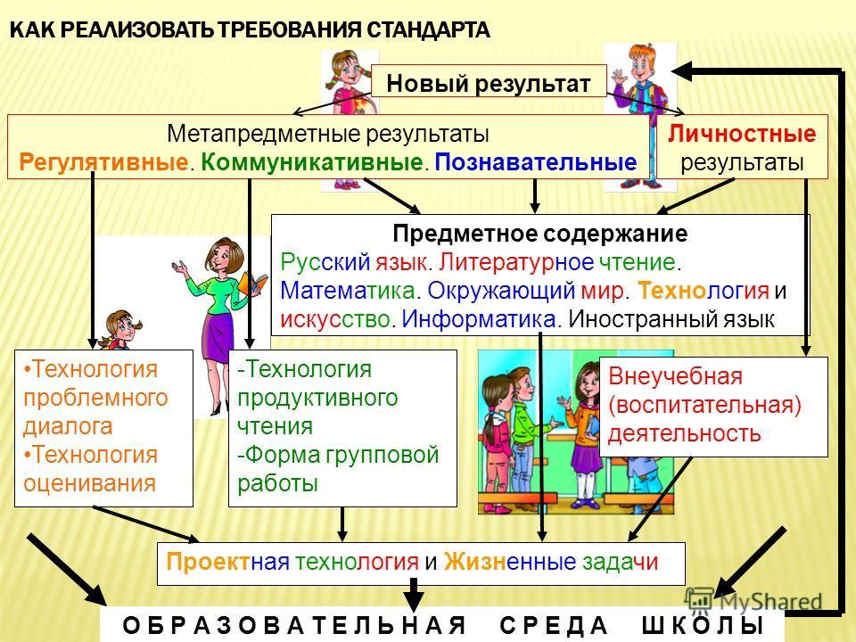КАК РЕАЛИЗОВАТЬ ТРЕБОВАНИЯ СТАНДАРТА Метапредметные результаты Регулятивные. Коммуникативные. Познавательные Новый результат Предметное содержание Русский язык. Литературное чтение. Математика. Окружающий мир. Технология и искусство. Информатика. Ино
