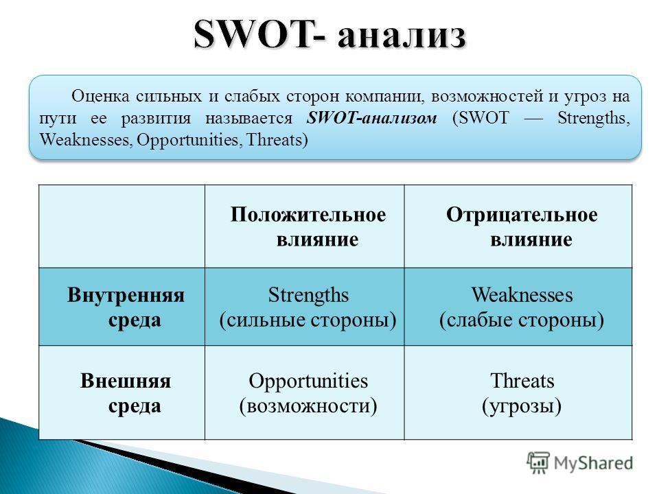 Оценка сильных и слабых сторон компании, возможностей и угроз на пути ее развития называется SWOT-анализом (SWOT Strengths, Weaknesses, Opportunities, Threats) Положительное влияние Отрицательное влияние Внутренняя среда Strengths (сильные стороны) W