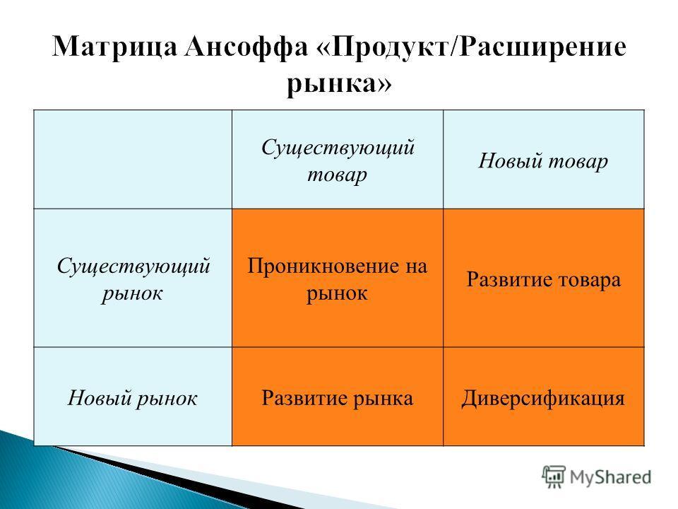 Существующий товар Новый товар Существующий рынок Проникновение на рынок Развитие товара Новый рынокРазвитие рынкаДиверсификация