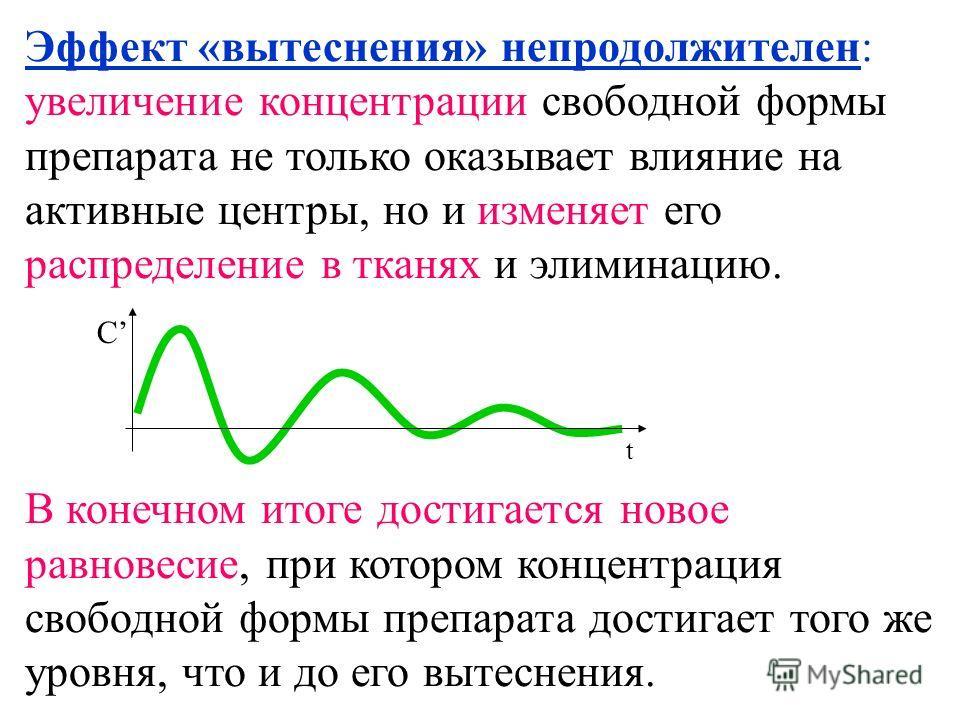 Эффект «вытеснения» непродолжителен: увеличение концентрации свободной формы препарата не только оказывает влияние на активные центры, но и изменяет его распределение в тканях и элиминацию. В конечном итоге достигается новое равновесие, при котором к