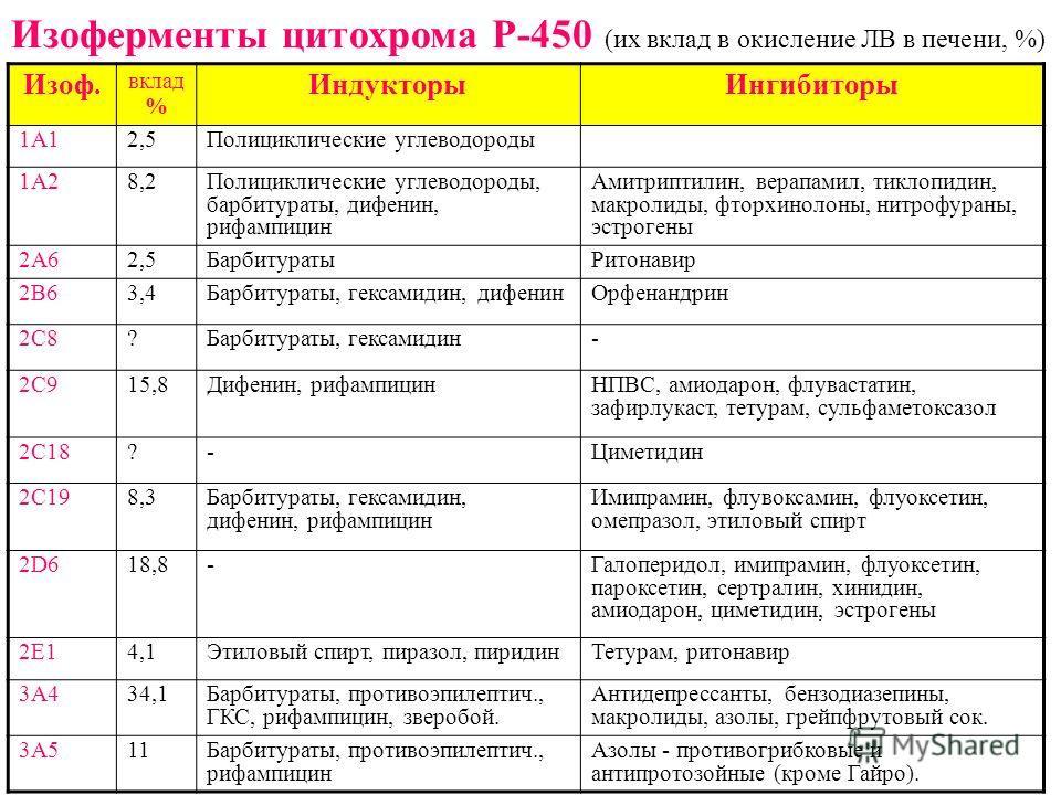 Изоферменты цитохрома Р-450 (их вклад в окисление ЛВ в печени, %) Изоф. вклад % ИндукторыИнгибиторы 1А12,5Полициклические углеводороды 1А28,2Полициклические углеводороды, барбитураты, дифенин, рифампицин Амитриптилин, верапамил, тиклопидин, макролиды