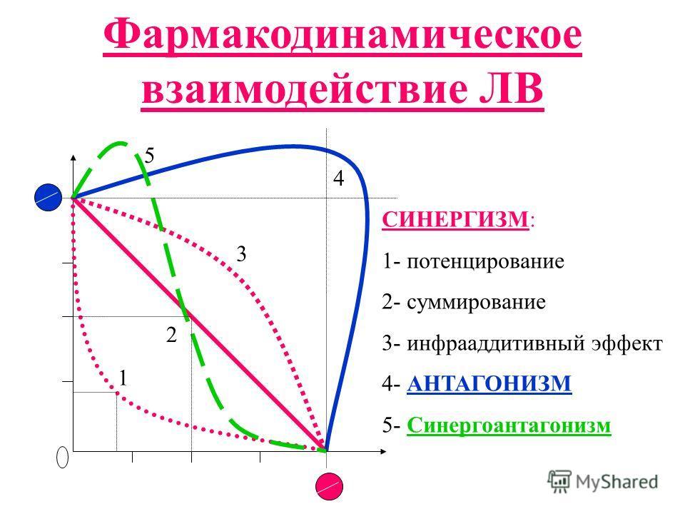 Фармакодинамическое взаимодействие ЛВ СИНЕРГИЗМ: 1- потенцирование 2- суммирование 3- инфрааддитивный эффект 4- АНТАГОНИЗМ 5- Синергоантагонизм 1 2 3 4 5