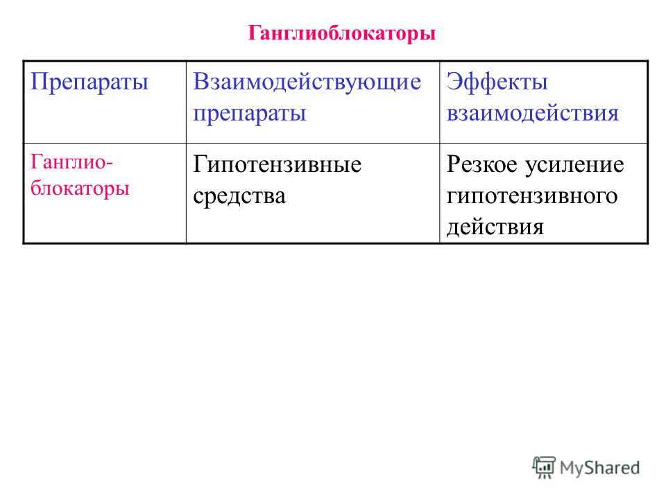 Ганглиоблокаторы ПрепаратыВзаимодействующие препараты Эффекты взаимодействия Ганглио- блокаторы Гипотензивные средства Резкое усиление гипотензивного действия