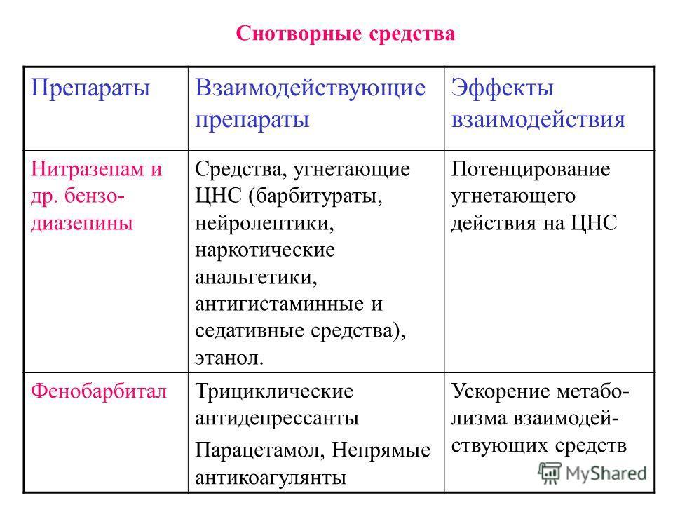 Снотворные средства ПрепаратыВзаимодействующие препараты Эффекты взаимодействия Нитразепам и др. бензо- диазепины Средства, угнетающие ЦНС (барбитураты, нейролептики, наркотические анальгетики, антигистаминные и седативные средства), этанол. Потенцир