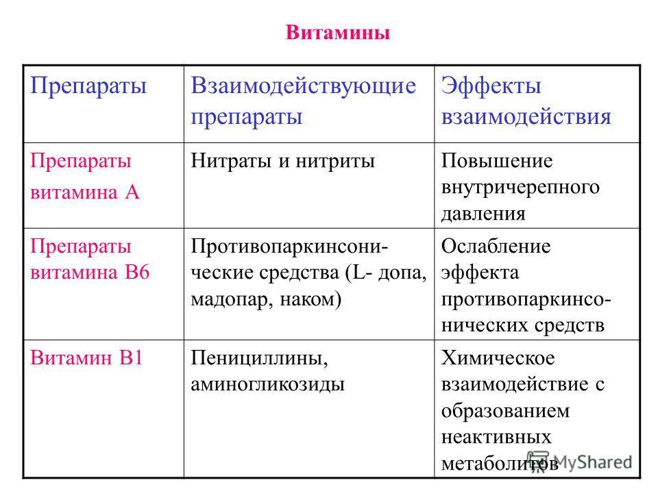 Витамины ПрепаратыВзаимодействующие препараты Эффекты взаимодействия Препараты витамина А Нитраты и нитритыПовышение внутричерепного давления Препараты витамина В6 Противопаркинсони- ческие средства (L- допа, мадопар, наком) Ослабление эффекта против
