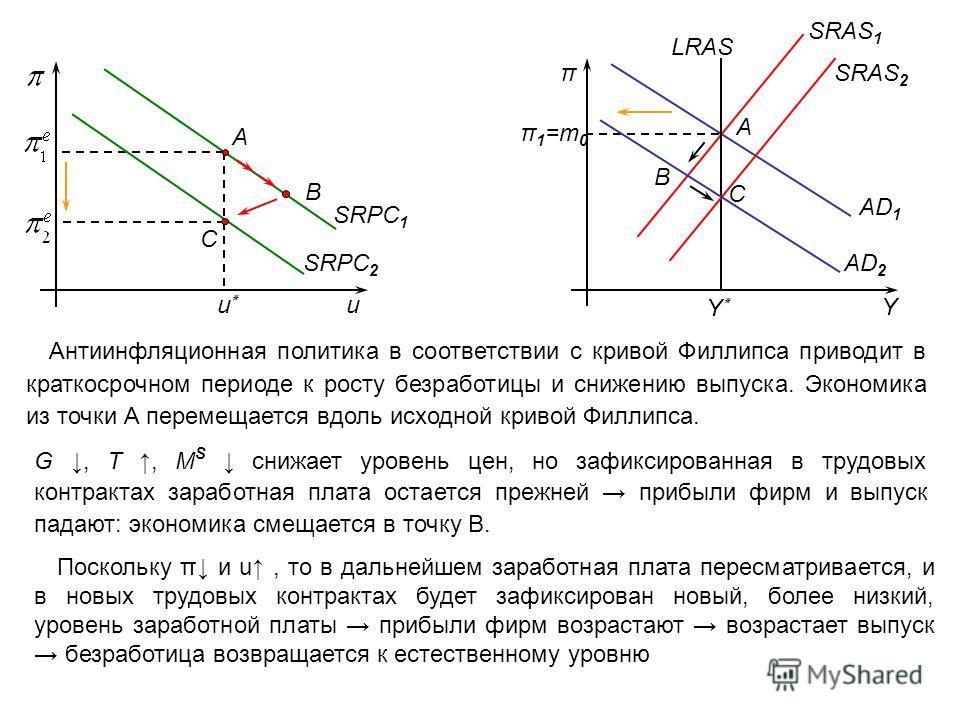 Антиинфляционная политика в соответствии с кривой Филлипса приводит в краткосрочном периоде к росту безработицы и снижению выпуска. Экономика из точки А перемещается вдоль исходной кривой Филлипса. uu٭u٭ А SRPC 1 SRPC 2 В AD 1 SRAS 1 π Y LRAS Y٭Y٭ π1