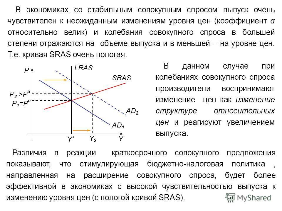 SRAS AD 1 P Y LRAS Y٭Y٭ Y2Y2 AD 2 P1=PeP1=Pe P2 >PeP2 >Pe В экономиках со стабильным совокупным спросом выпуск очень чувствителен к неожиданным изменениям уровня цен (коэффициент α относительно велик) и колебания совокупного спроса в большей степени