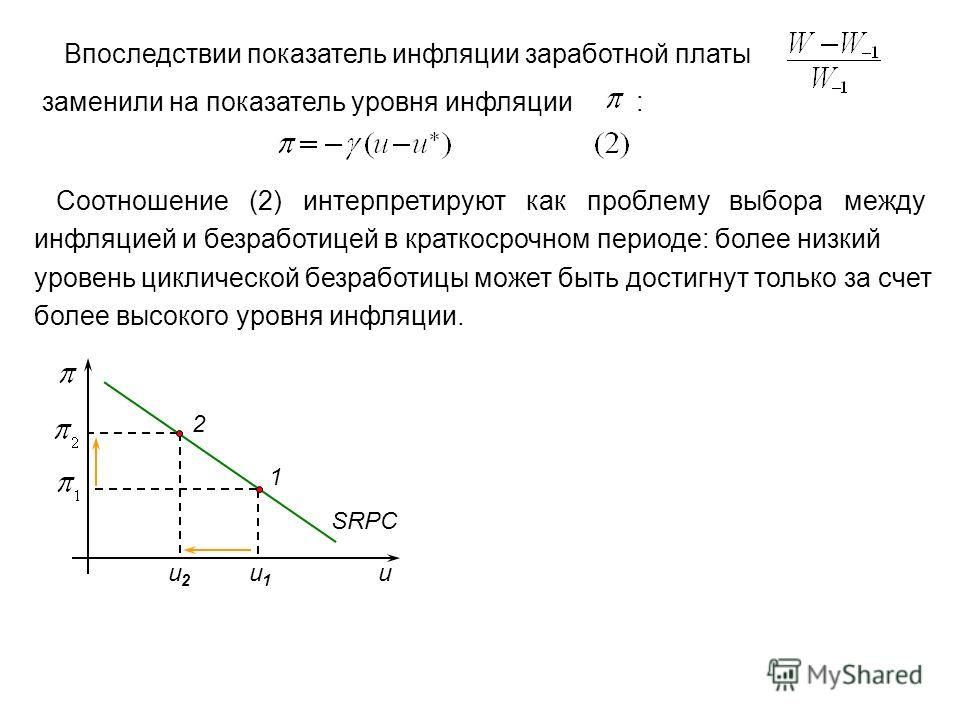 Впоследствии показатель инфляции заработной платы заменили на показатель уровня инфляции : Соотношение (2) интерпретируют как проблему выбора между инфляцией и безработицей в краткосрочном периоде: более низкий уровень циклической безработицы может б