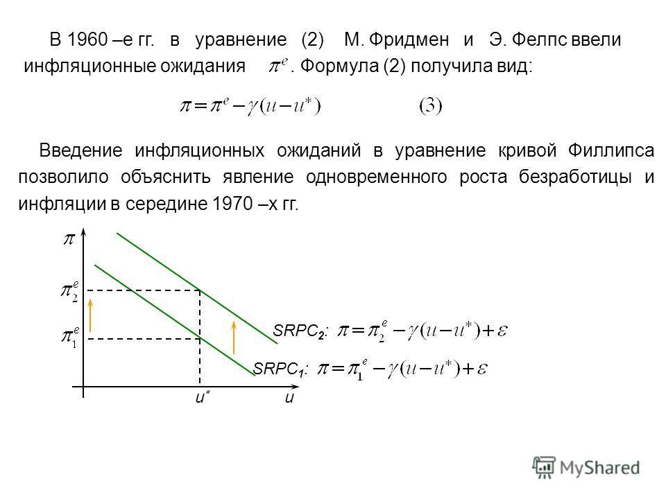 В 1960 –е гг. в уравнение (2) М. Фридмен и Э. Фелпс ввели инфляционные ожидания. Формула (2) получила вид: Введение инфляционных ожиданий в уравнение кривой Филлипса позволило объяснить явление одновременного роста безработицы и инфляции в середине 1