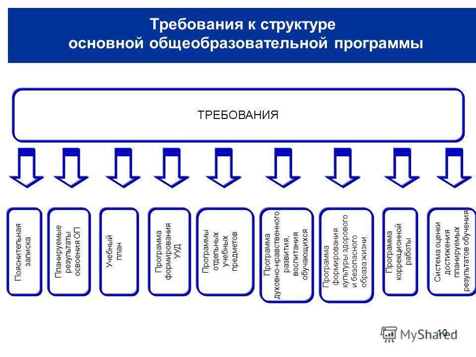 10 Требования к структуре основной образовательной программе ТРЕБОВАНИЯ Программадуховно-нравственногоразвития, воспитания воспитанияобучающихсяУчебныйпланПрограммаформированияУУДПояснительнаязапискаПрограммыотдельныхучебныхпредметовПрограммакоррекци