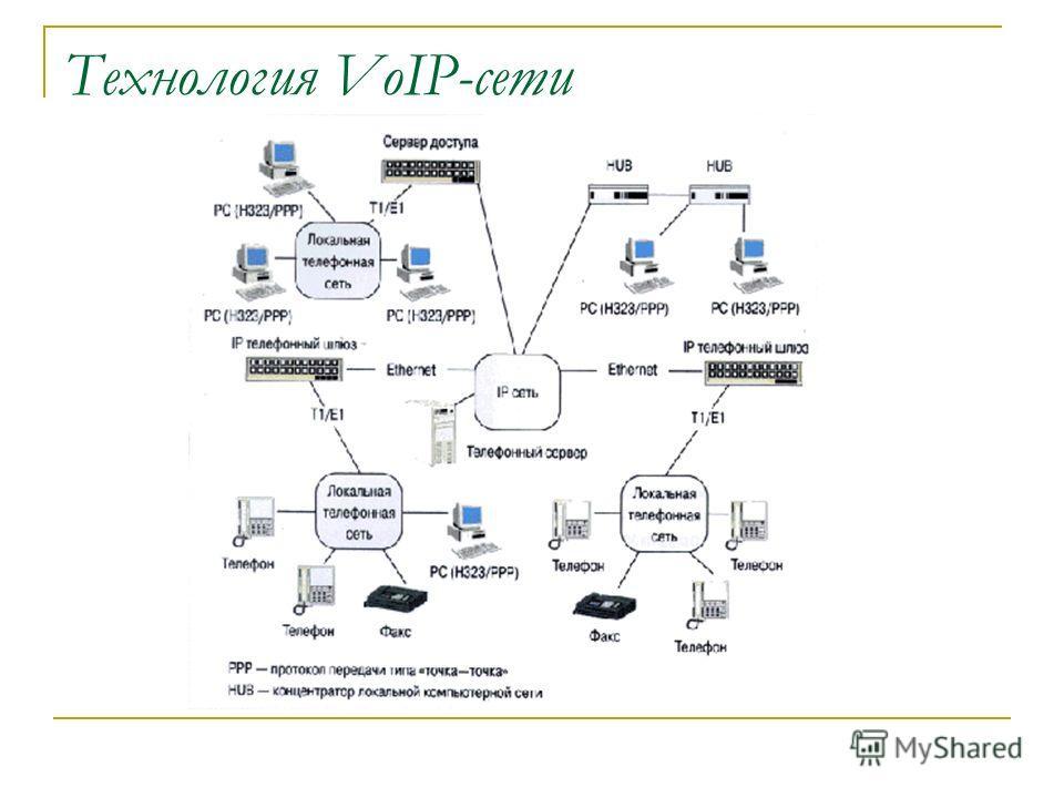 Технология VoIP-сети