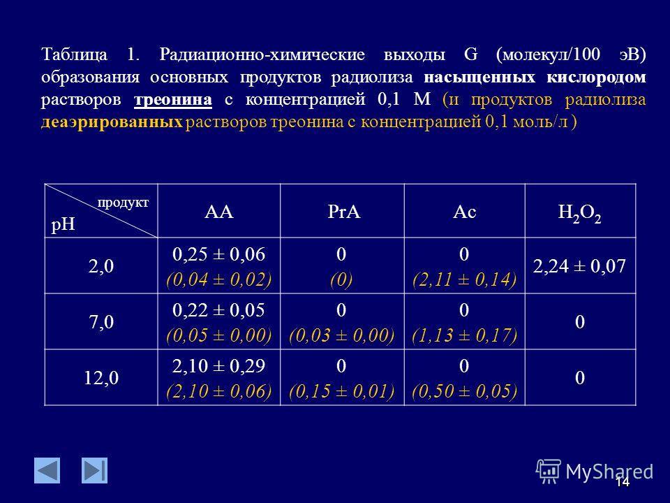 1414 продукт pH AA PrAAcН2О2Н2О2 2,0 0,25 ± 0,06 (0,04 ± 0,02) 0 (0) 0 (2,11 ± 0,14) 2,24 ± 0,07 7,0 0,22 ± 0,05 (0,05 ± 0,00) 0 (0,03 ± 0,00) 0 (1,13 ± 0,17) 0 12,0 2,10 ± 0,29 (2,10 ± 0,06) 0 (0,15 ± 0,01) 0 (0,50 ± 0,05) 0 Таблица 1. Радиационно-х