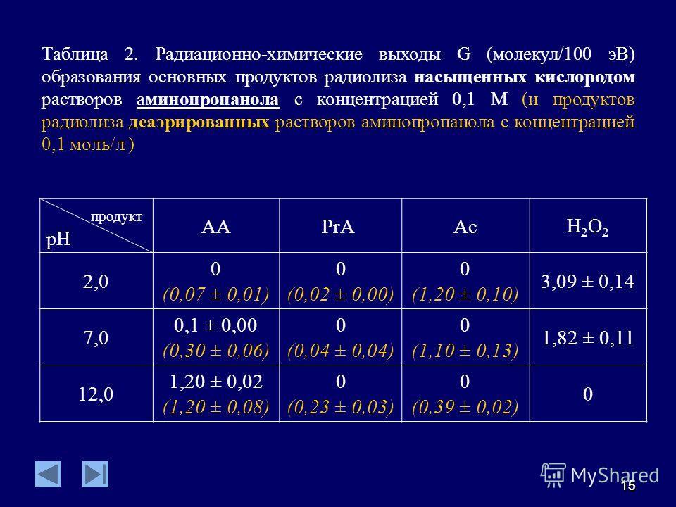 1515 продукт pH AA PrAAc Н2О2Н2О2 2,0 0 (0,07 ± 0,01) 0 (0,02 ± 0,00) 0 (1,20 ± 0,10) 3,09 ± 0,14 7,0 0,1 ± 0,00 (0,30 ± 0,06) 0 (0,04 ± 0,04) 0 (1,10 ± 0,13) 1,82 ± 0,11 12,0 1,20 ± 0,02 (1,20 ± 0,08) 0 (0,23 ± 0,03) 0 (0,39 ± 0,02) 0 Таблица 2. Рад
