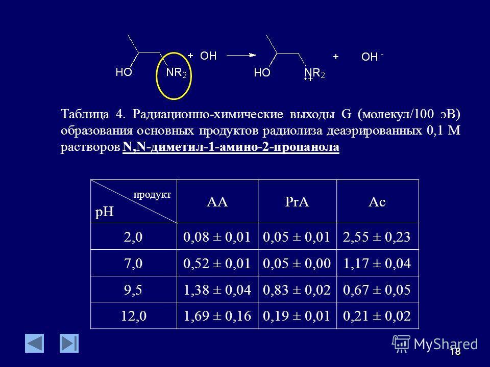 1818 Таблица 4. Радиационно-химические выходы G (молекул/100 эВ) образования основных продуктов радиолиза деаэрированных 0,1 М растворов N,N-диметил-1-амино-2-пропанола продукт pH AAPrAAc 2,00,08 ± 0,010,05 ± 0,012,55 ± 0,23 7,00,52 ± 0,010,05 ± 0,00