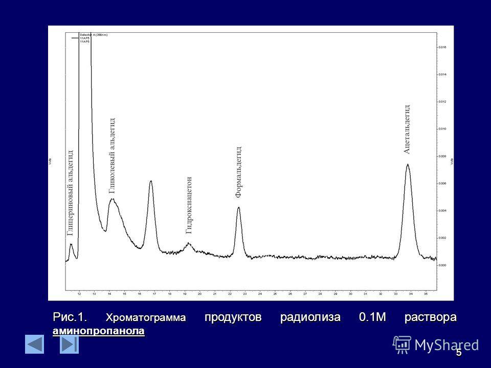 55 Рис.1. Хроматограмма продуктов радиолиза 0.1М раствора аминопропанола