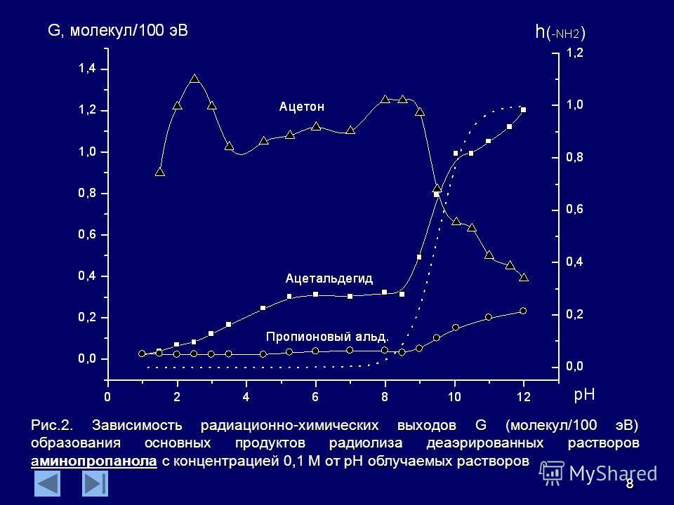 88 Рис.2. Зависимость радиационно-химических выходов G (молекул/100 эВ) образования основных продуктов радиолиза деаэрированных растворов аминопропанола с концентрацией 0,1 М от рН облучаемых растворов