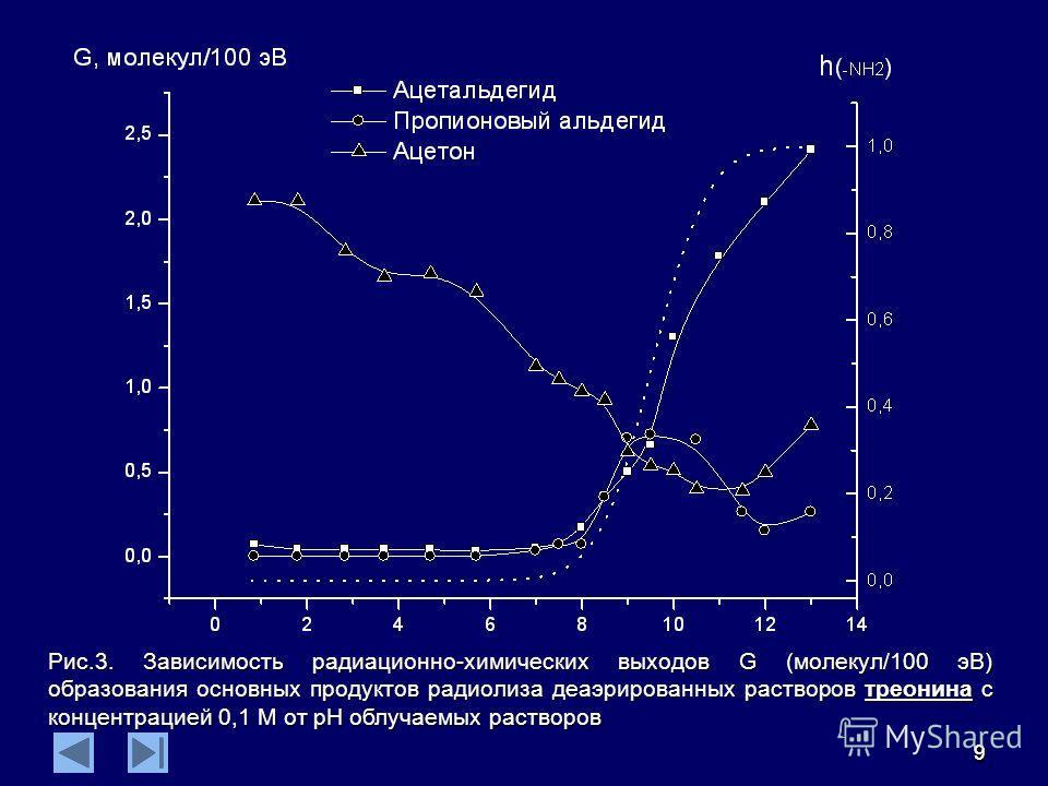99 Рис.3. Зависимость радиационно-химических выходов G (молекул/100 эВ) образования основных продуктов радиолиза деаэрированных растворов треонина с концентрацией 0,1 М от рН облучаемых растворов
