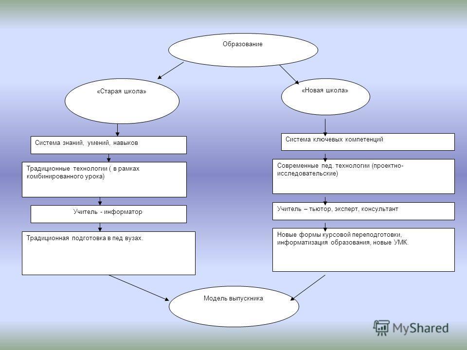 Система ключевых компетенций Современные пед. технологии (проектно- исследовательские) Учитель – тьютор, эксперт, консультант Новые формы курсовой переподготовки, информатизация образования, новые УМК. Система знаний, умений, навыков Традиционные тех