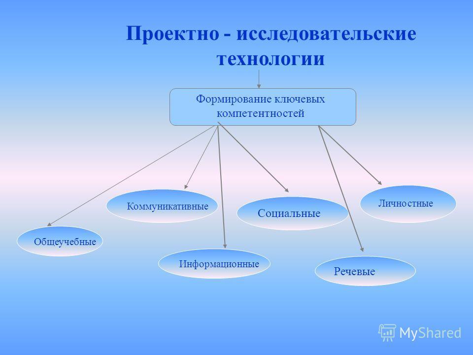 Личностные Речевые Социальные Информационные Коммуникативные Общеучебные Формирование ключевых компетентностей Проектно - исследовательские технологии