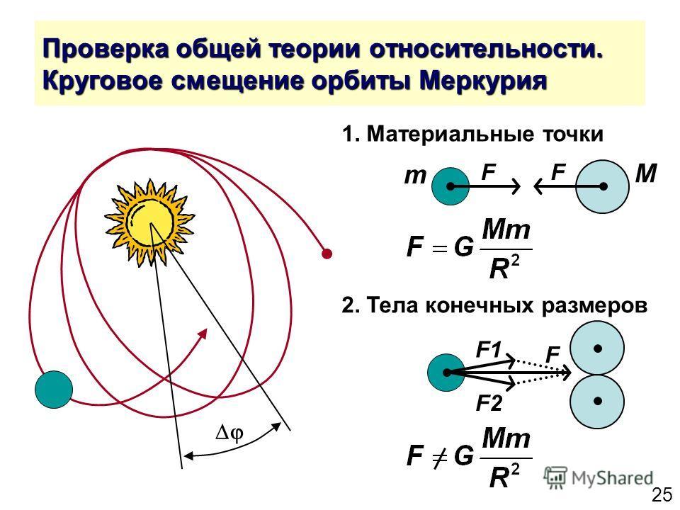 25 Проверка общей теории относительности. Круговое смещение орбиты Меркурия F1 F2 F F M m F 1. Материальные точки 2. Тела конечных размеров
