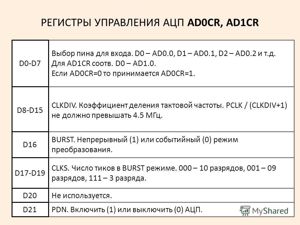 4 РЕГИСТРЫ УПРАВЛЕНИЯ АЦП AD0CR, AD1CR Выбор пина для входа. D0 – AD0.0, D1 – AD0.1, D2 – AD0.2 и т.д. Для AD1CR соотв. D0 – AD1.0. Если AD0CR=0 то принимается AD0CR=1. D0-D7 CLKDIV. Коэффициент деления тактовой частоты. PCLK / (CLKDIV+1) не должно п