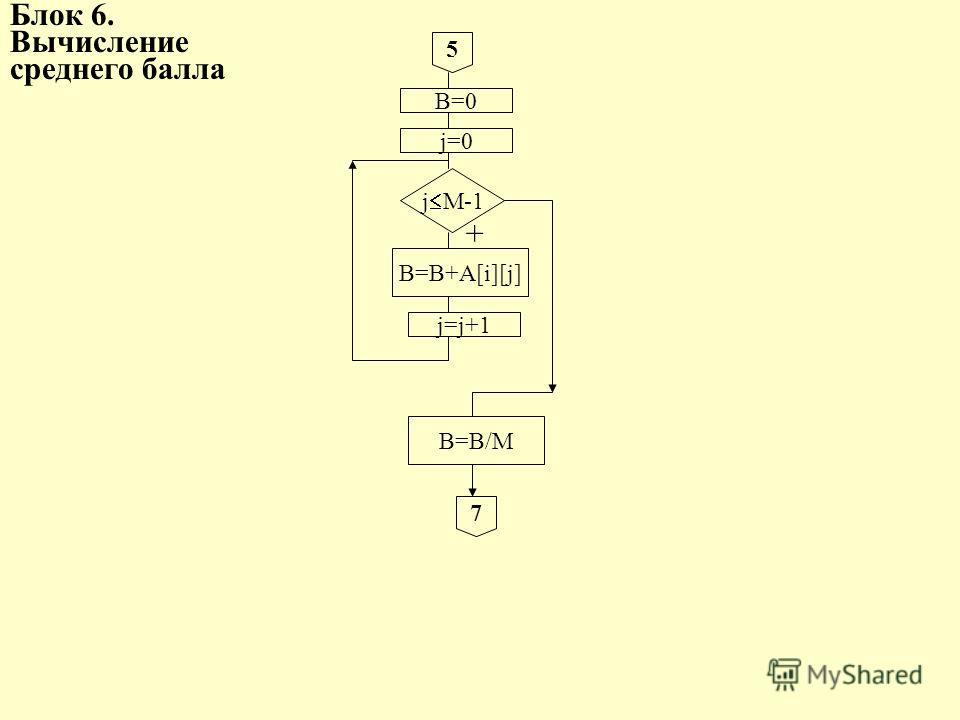 Блок 6. Вычисление среднего балла 5 B=0 j=0 j M-1 B=B+A[i][j] j=j+1 B=B/M 7 +