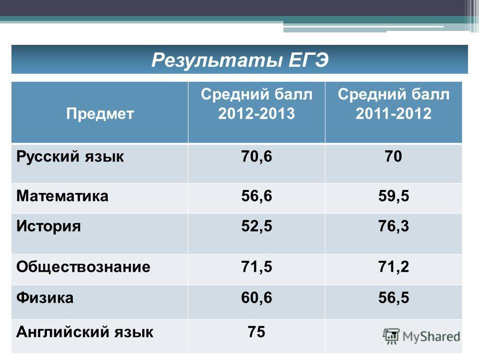 Результаты ЕГЭ Предмет Средний балл 2012-2013 Средний балл 2011-2012 Русский язык70,670 Математика56,659,5 История52,576,3 Обществознание71,571,2 Физика60,656,5 Английский язык75-