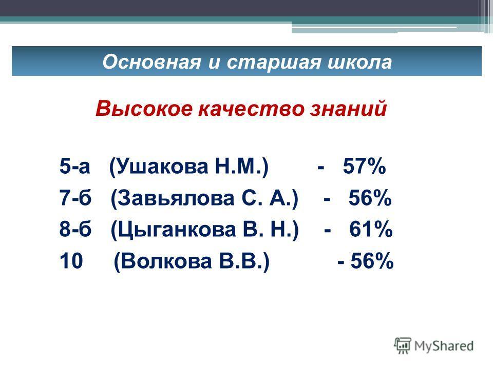 Основная и старшая школа 5-а (Ушакова Н.М.) - 57% 7-б (Завьялова С. А.) - 56% 8-б (Цыганкова В. Н.) - 61% 10 (Волкова В.В.) - 56% Высокое качество знаний