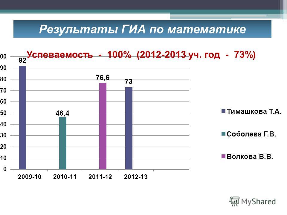 Результаты ГИА по математике Успеваемость - 100% (2012-2013 уч. год - 73%)
