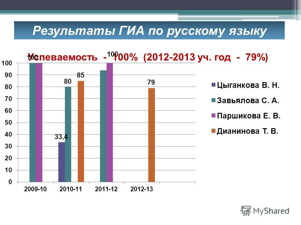 Результаты ГИА по русскому языку Успеваемость - 100% (2012-2013 уч. год - 79%)