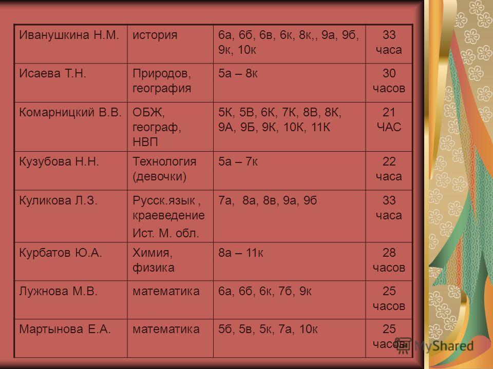 Нагрузка педагогов: Басанцов О.А.Англ. язык3а, 3к, 5в, 7а, 7б, 8а, 9а, 9б, 9к, 10к 31 час Бовсуновская Т.С. ИЗО, МХК5-а – 11-к20 часов Бучинская И.С.математика7к, 8к10 часов Гелдард Н.В.Англ. язык2а, 2в, 3б, 3в, 5б, 8а, 8б, 8в, 9а, 9б, 9к 31 Глаголев