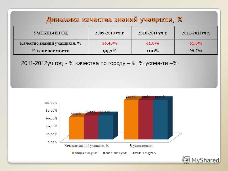 Динамика качества знаний учащихся, % УЧЕБНЫЙ ГОД2009-2010 уч.г.2010-2011 уч.г.2011-2012уч.г. Качество знаний учащихся, %56,40%61,0% % успеваемости99,7%100% 99,7% 2011-2012уч.год - % качества по городу –%; % успев-ти –%