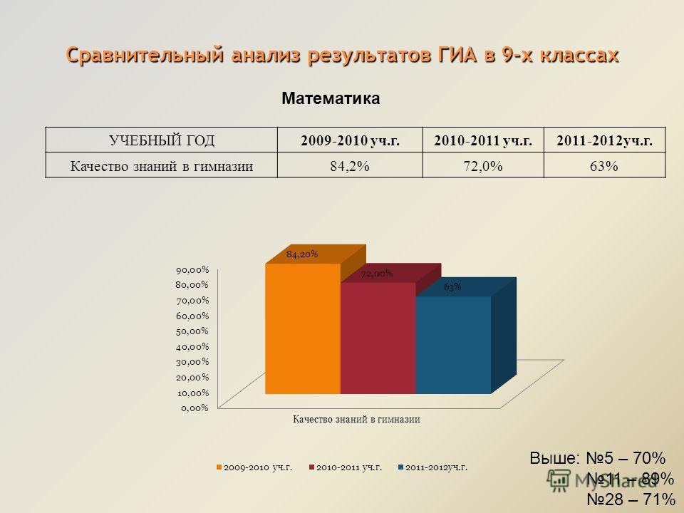 Сравнительный анализ результатов ГИА в 9-х классах Математика УЧЕБНЫЙ ГОД2009-2010 уч.г.2010-2011 уч.г.2011-2012уч.г. Качество знаний в гимназии84,2%72,0%63% Выше: 5 – 70% 11 – 89% 28 – 71%