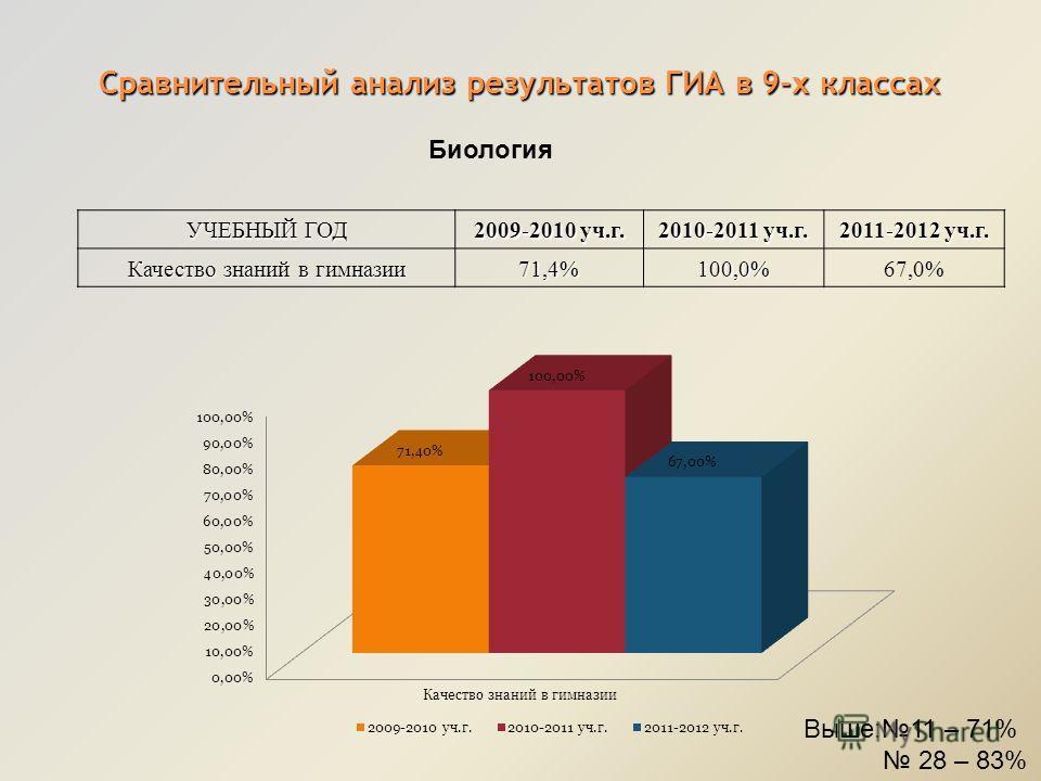 Сравнительный анализ результатов ГИА в 9-х классах УЧЕБНЫЙ ГОД 2009-2010 уч.г. 2010-2011 уч.г. 2011-2012 уч.г. Качество знаний в гимназии 71,4%100,0%67,0% Биология Выше:11 – 71% 28 – 83%