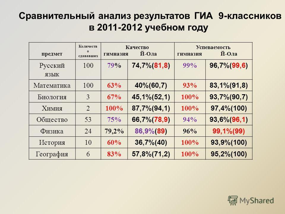 Сравнительный анализ результатов ГИА 9-классников в 2011-2012 учебном году предмет Количеств о сдававших Качество гимназия Й-Ола Успеваемость гимназия Й-Ола Русский язык 10079% 74,7%(81,8) 99% 96,7%(99,6) Математика10063% 40%(60,7) 93% 83,1%(91,8) Би