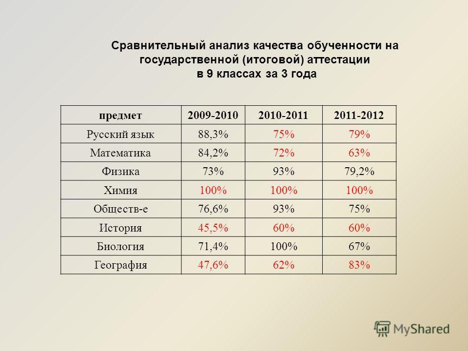 Сравнительный анализ качества обученности на государственной (итоговой) аттестации в 9 классах за 3 года предмет2009-20102010-20112011-2012 Русский язык88,3%75%79% Математика84,2%72%63% Физика73%93%79,2% Химия100% Обществ-е76,6%93%75% История45,5%60%